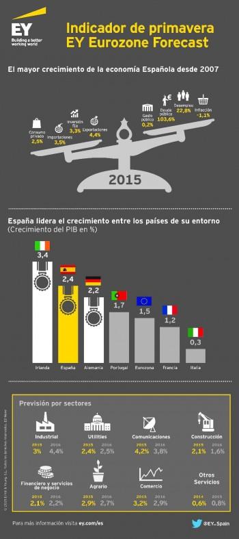 EY-infografia-Eurozone-Forecast-spring-2015