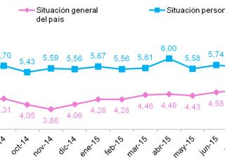 Estudio de los consumidores españoles