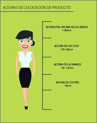 Las diferentes alturas de los productos y su influencia en las ventas