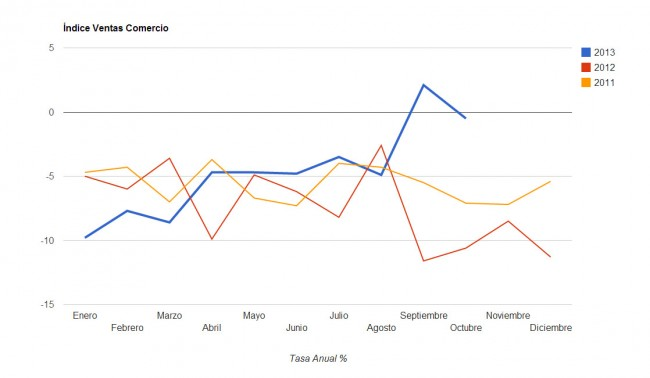 Indice Comercios Minorista Octubre 2013