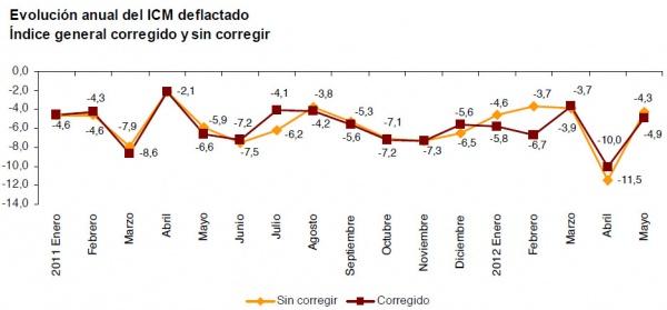 Evolucíon del Índice del Comercio Minorista para mayo 2012