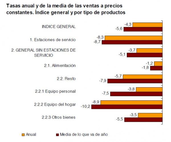 Valores del Índice del Comercio Minorista en Mayo 2012
